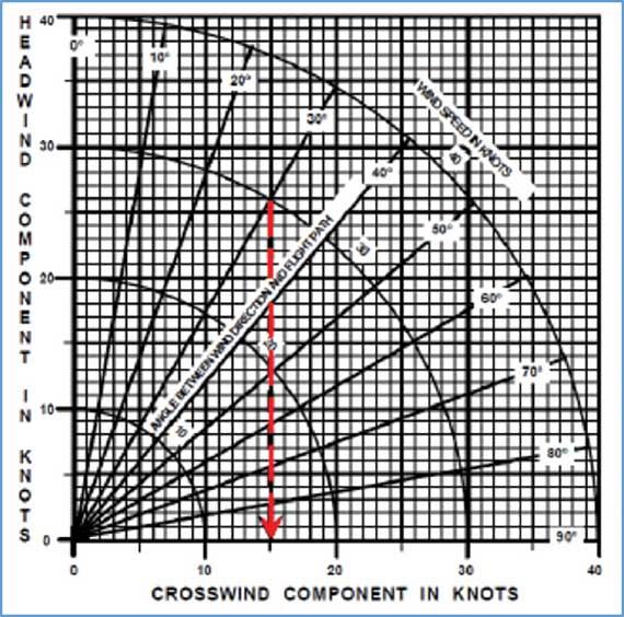 calculate crosswind in your head